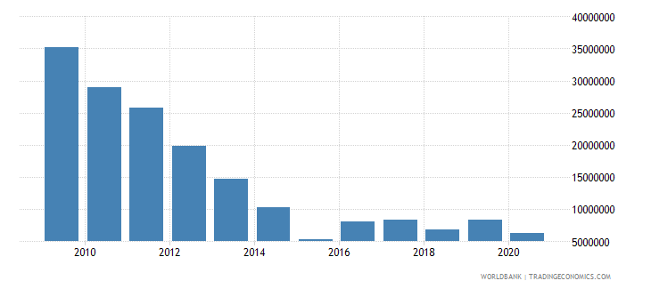 sri lanka net bilateral aid flows from dac donors norway us dollar wb data