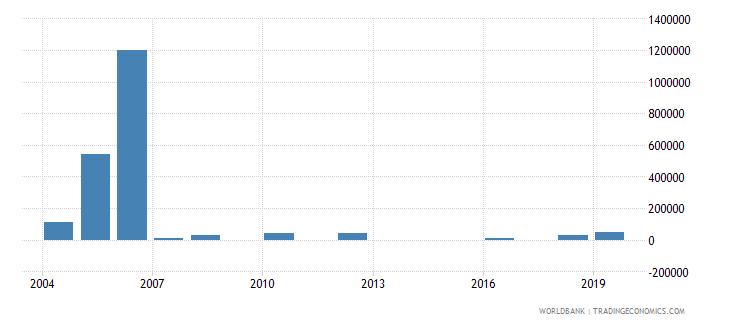 sri lanka net bilateral aid flows from dac donors portugal us dollar wb data