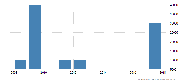 sri lanka net bilateral aid flows from dac donors slovenia current us$ wb data