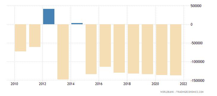 sri lanka net bilateral aid flows from dac donors spain us dollar wb data