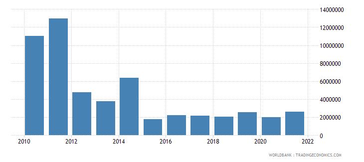 sri lanka net bilateral aid flows from dac donors sweden us dollar wb data