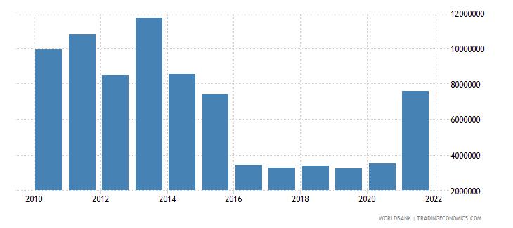 sri lanka net bilateral aid flows from dac donors switzerland us dollar wb data