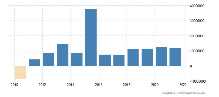 sri lanka net bilateral aid flows from dac donors united kingdom us dollar wb data
