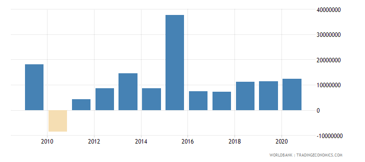 sri lanka net bilateral aid flows from dac donors united kingdom us dollar wb data