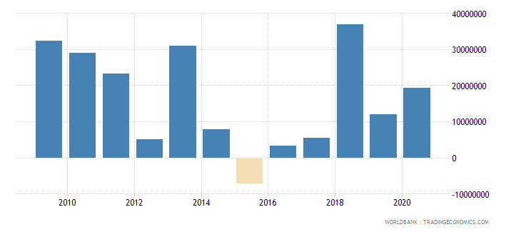 sri lanka net bilateral aid flows from dac donors united states us dollar wb data