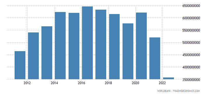 sri lanka net current transfers from abroad us dollar wb data