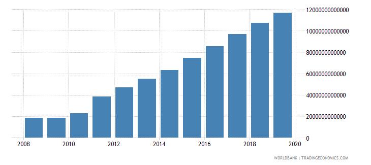 sri lanka net domestic credit current lcu wb data