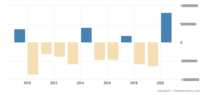 sri lanka net errors and omissions adjusted bop us dollar wb data