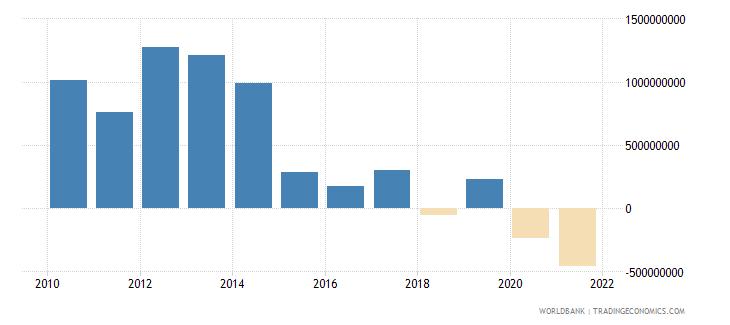sri lanka net financial flows bilateral nfl us dollar wb data
