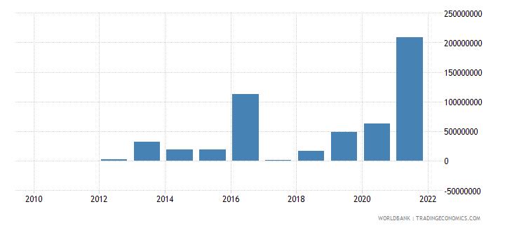 sri lanka net financial flows ibrd nfl us dollar wb data