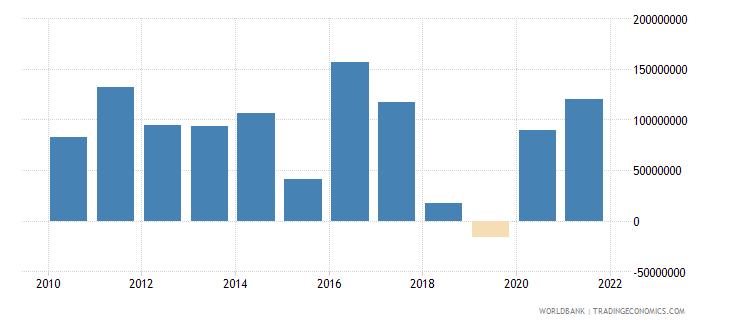 sri lanka net financial flows ida nfl us dollar wb data