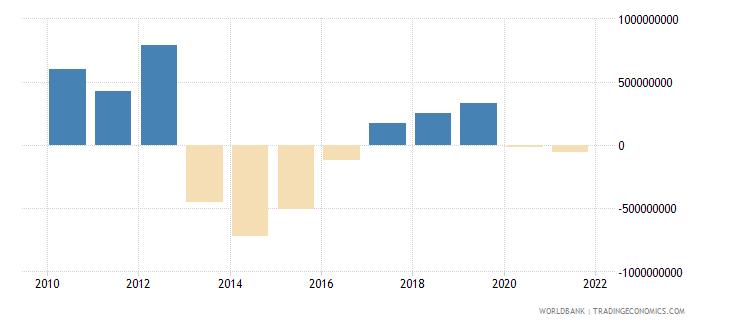 sri lanka net financial flows imf nonconcessional nfl us dollar wb data