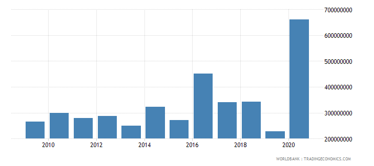 sri lanka net financial flows multilateral nfl us dollar wb data