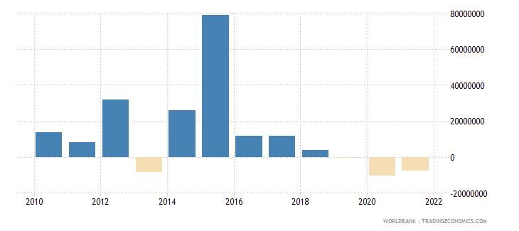 sri lanka net financial flows others nfl us dollar wb data