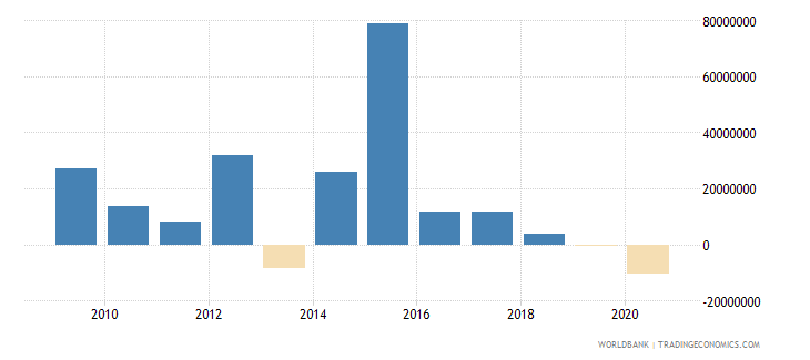 sri lanka net financial flows others nfl us dollar wb data