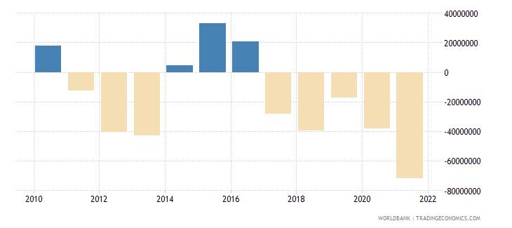 sri lanka net financial flows rdb concessional nfl us dollar wb data