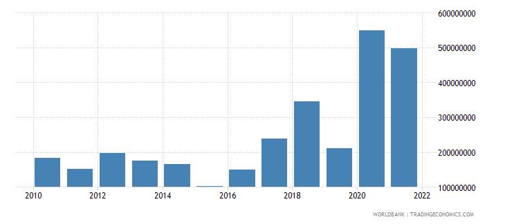 sri lanka net financial flows rdb nonconcessional nfl us dollar wb data