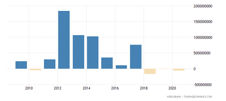 sri lanka net flows on external debt private nonguaranteed png nfl us dollar wb data