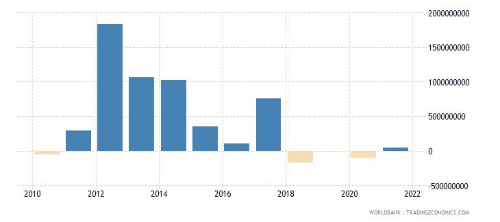 sri lanka net flows on external debt private nonguaranteed png nfl us dollar wb data