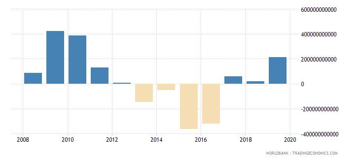 sri lanka net foreign assets current lcu wb data
