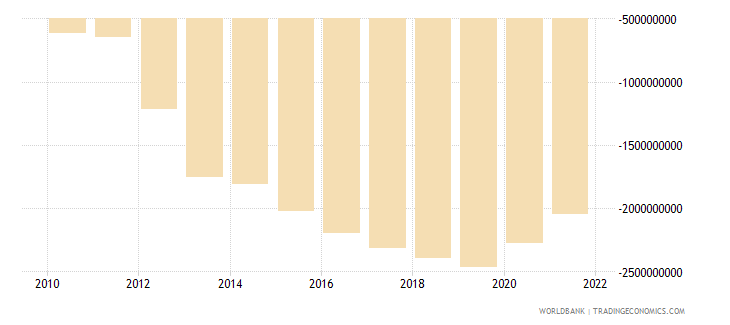 sri lanka net income from abroad us dollar wb data