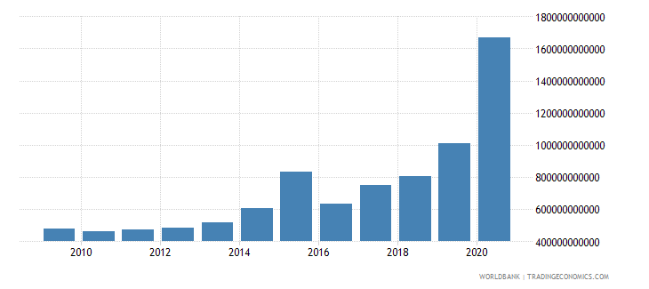 sri lanka net incurrence of liabilities total current lcu wb data