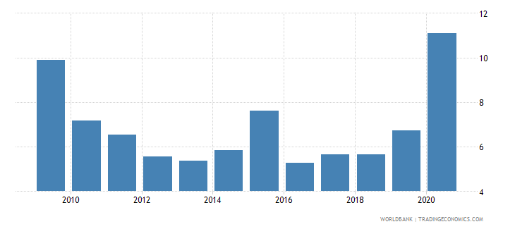 sri lanka net incurrence of liabilities total percent of gdp wb data
