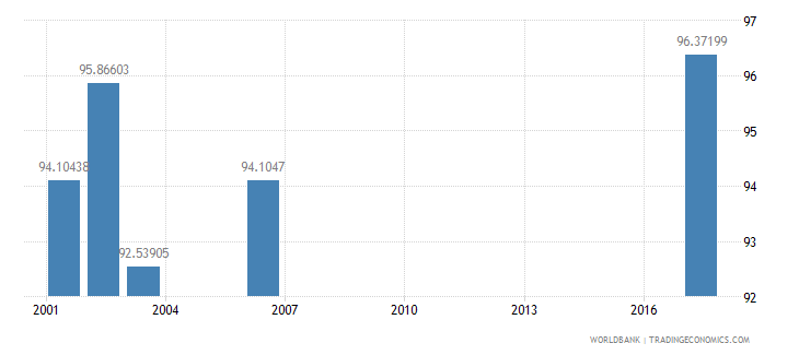 sri lanka net intake rate in grade 1 female percent of official school age population wb data