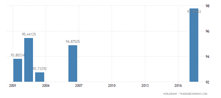 sri lanka net intake rate in grade 1 male percent of official school age population wb data