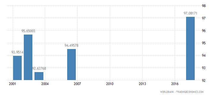 sri lanka net intake rate in grade 1 percent of official school age population wb data
