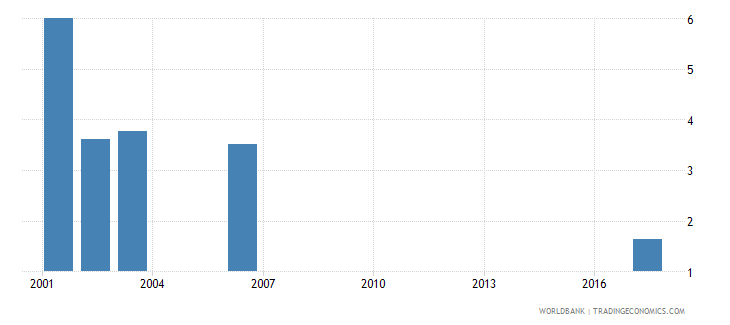sri lanka net intake rate to grade 1 of primary education by over age entrants 1 year both sexes percent wb data