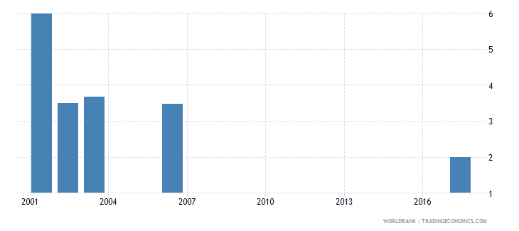 sri lanka net intake rate to grade 1 of primary education by over age entrants 1 year female percent wb data