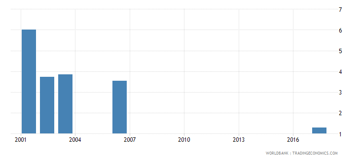 sri lanka net intake rate to grade 1 of primary education by over age entrants 1 year male percent wb data