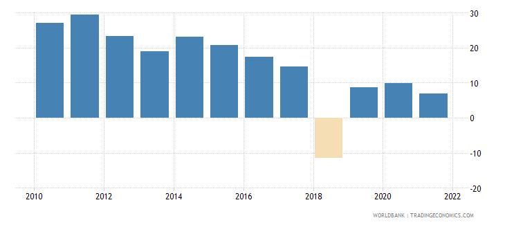 sri lanka net oda received per capita us dollar wb data