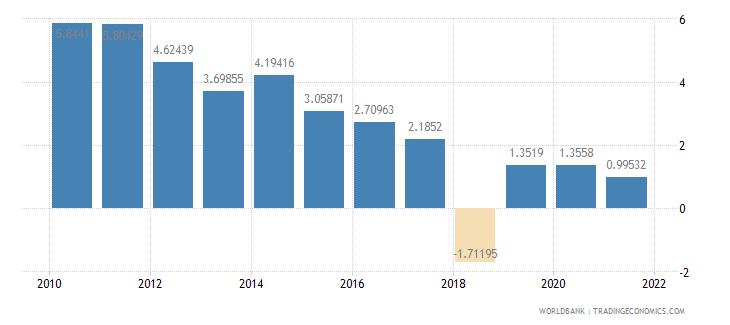 sri lanka net oda received percent of central government expense wb data