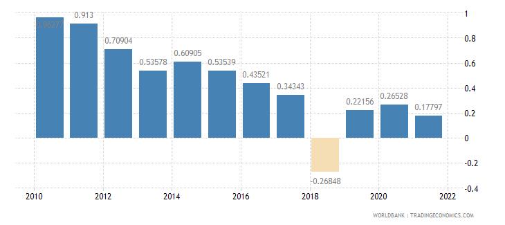 sri lanka net oda received percent of gni wb data