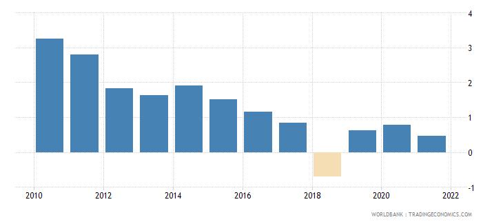 sri lanka net oda received percent of gross capital formation wb data