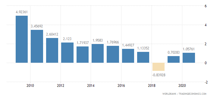 sri lanka net oda received percent of imports of goods and services wb data