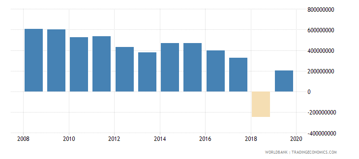 sri lanka net official development assistance and official aid received constant 2007 us dollar wb data
