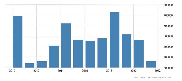 sri lanka net official flows from un agencies iaea us dollar wb data