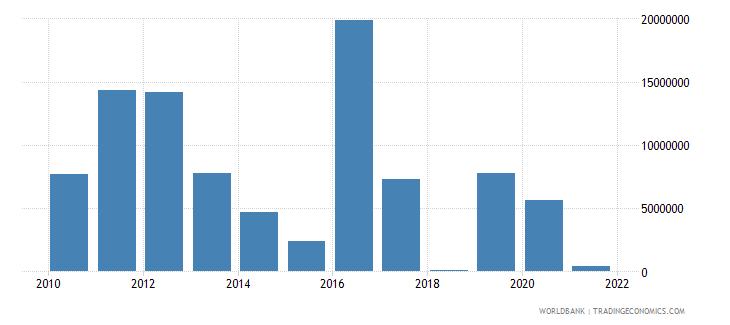 sri lanka net official flows from un agencies ifad us dollar wb data