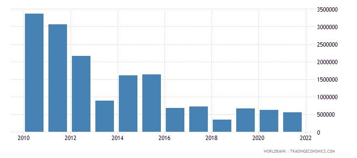 sri lanka net official flows from un agencies undp us dollar wb data