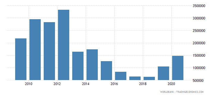 sri lanka net official flows from un agencies unfpa us dollar wb data