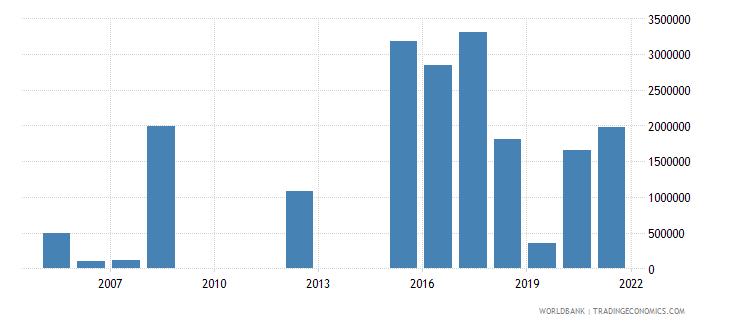 sri lanka net official flows from un agencies unhcr us dollar wb data