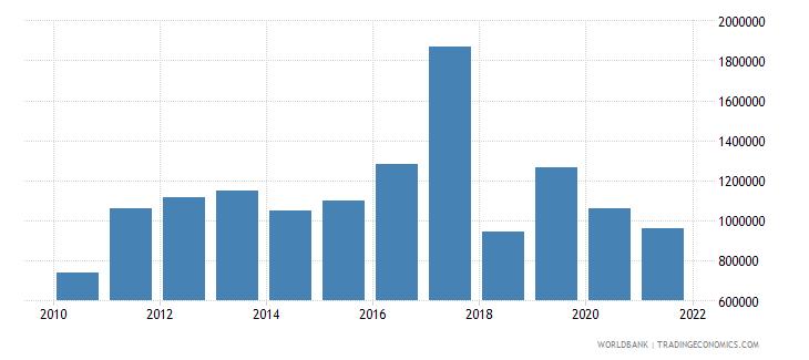 sri lanka net official flows from un agencies unicef us dollar wb data