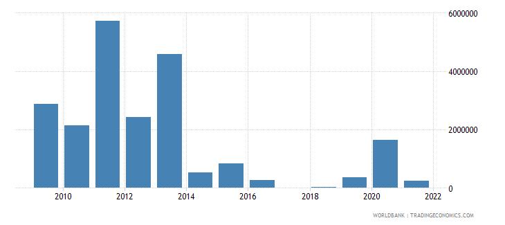 sri lanka net official flows from un agencies wfp us dollar wb data