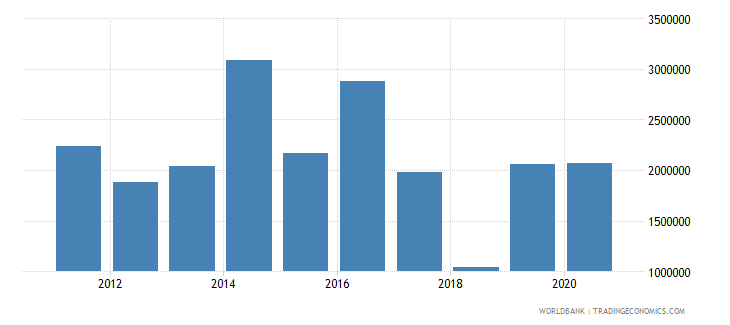 sri lanka net official flows from un agencies who current us$ wb data