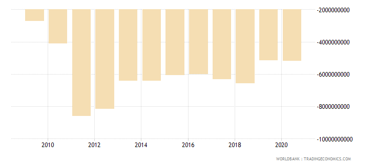 sri lanka net trade in goods and services bop us dollar wb data