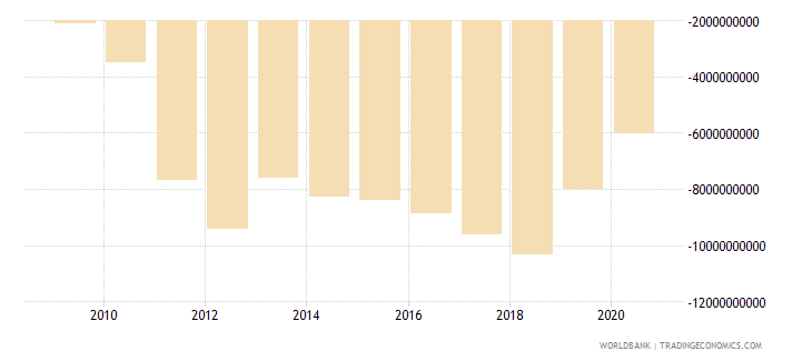 sri lanka net trade in goods bop us dollar wb data