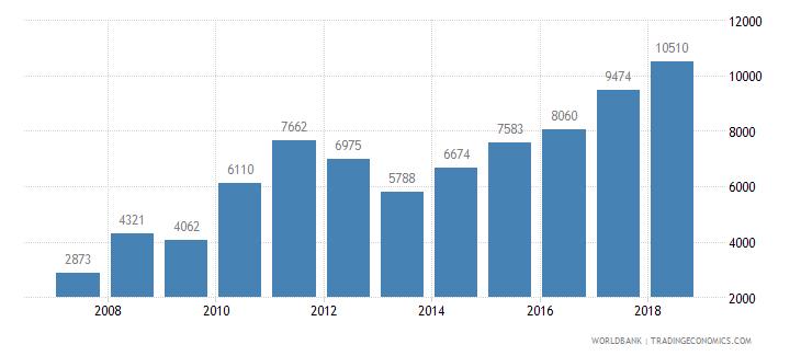sri lanka new businesses registered number wb data